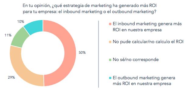 El inbound marketing incrementa el ROI de Marketing
