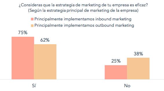 marketing inbound vs marketing tradicional