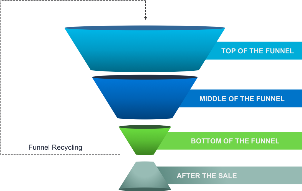 embudo de ventas para generar más leads