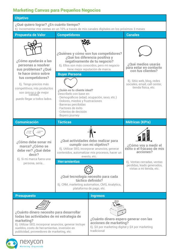 marketing-canvas-estrategia-para-pequeñas-empresas