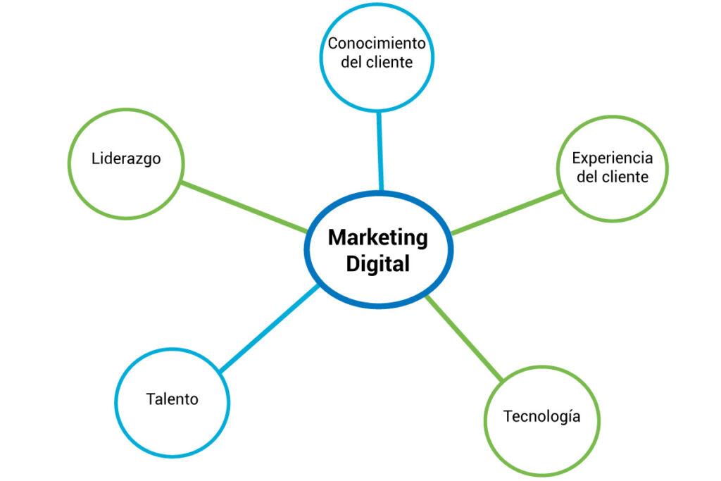 Dimensiones involucradas en Marketing Digital