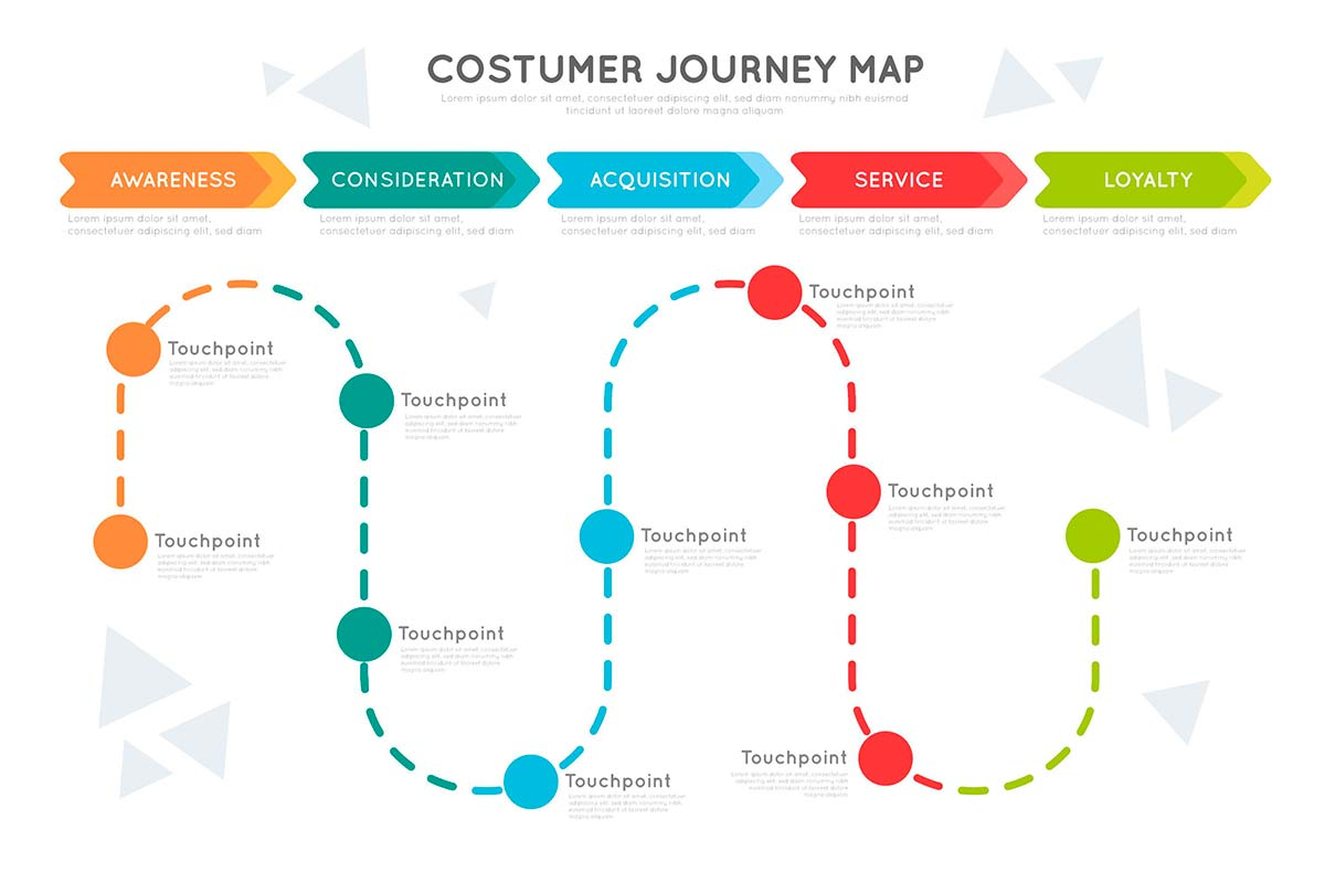 Crear un Customer Journey