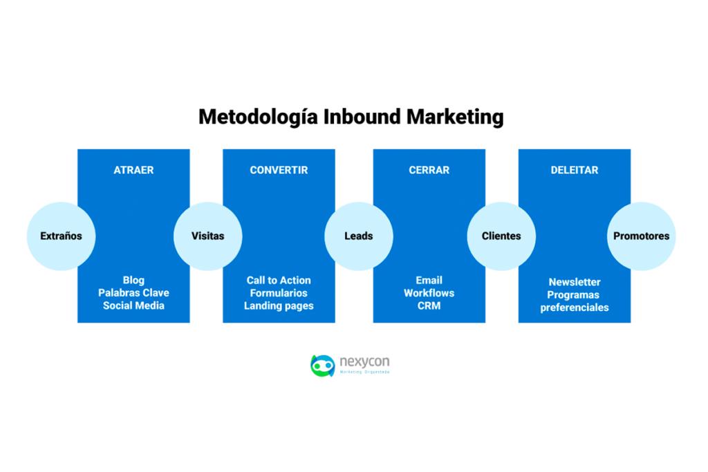 si piensas invertir en una estrategia de inbound marketing es importante que tengas en cuenta la metodología